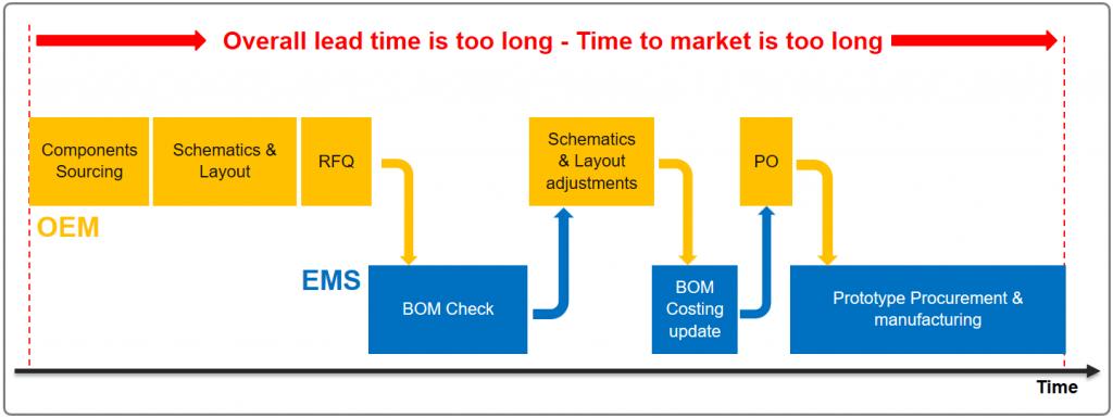 Product Long Development leadtime