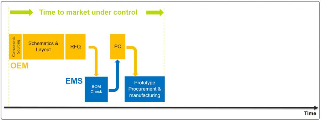 Short Product Development leadtime