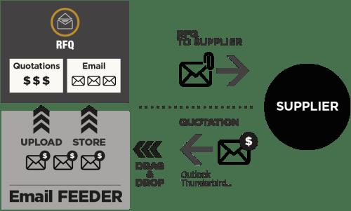 新模组E-mail feeder:E-mail聪明管理一点通
