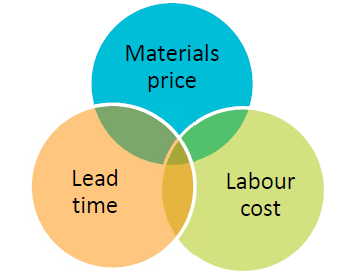 Quote Lead Time for EMS – A differenciated approach to increase sales efficiency