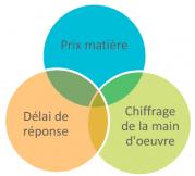 DELAIS DE CHIFFRAGE POUR LES EMS – L'approche différenciée pour accroître l'efficacité commerciale partie 2