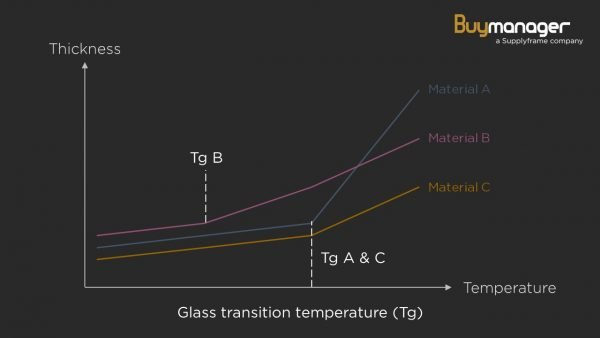 Glass transition temperature of different materials
