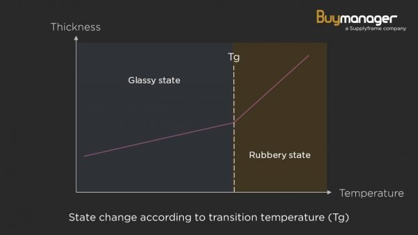 Base material state change according to transition temperature